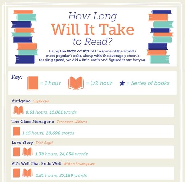 Cât timp îți trebuie pentru a citi o carte