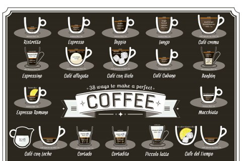 Cafeaua perfectă în 38 de variante