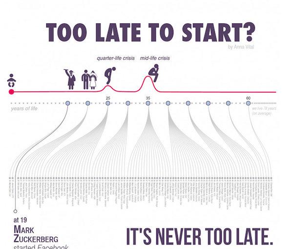 Vârsta succesului într-un infografic