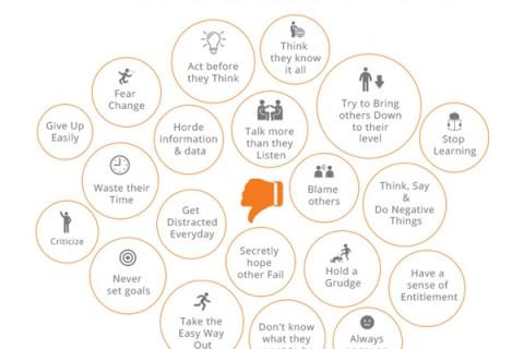 Gesturi ale oamenilor cu și fără success