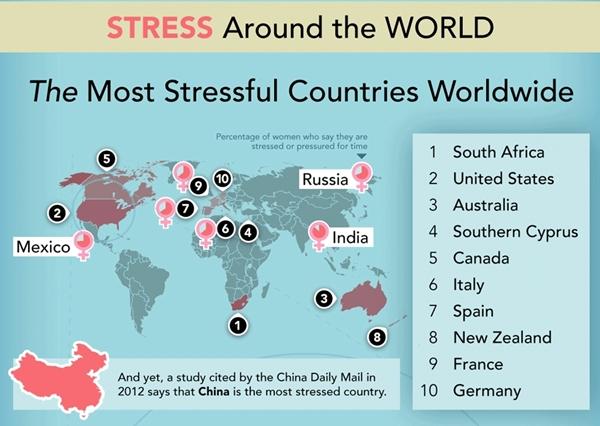 Stresul și sănătatea ta