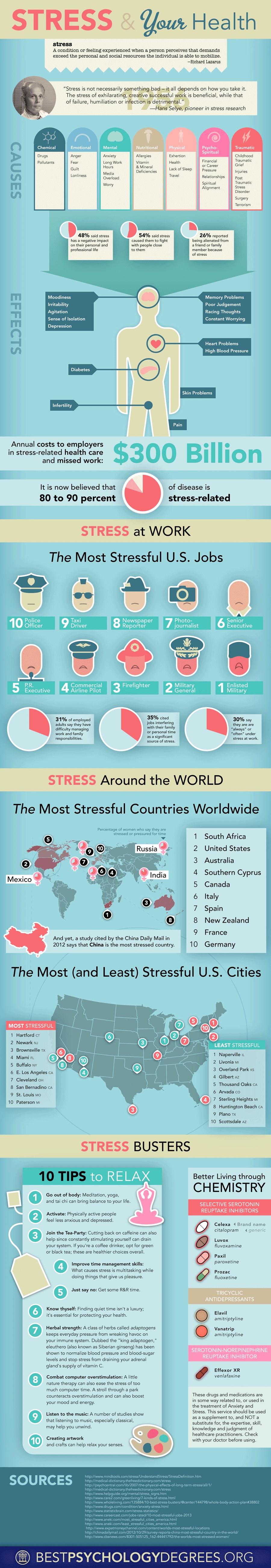 stresul2