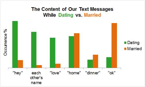 De la întâlniri la căsnicie
