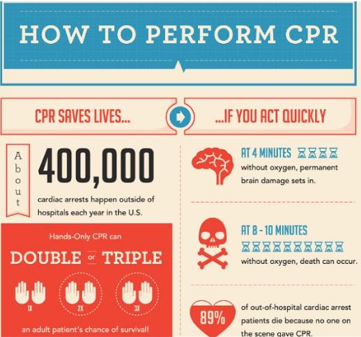 Ghid de resuscitare pentru salvarea de vieți