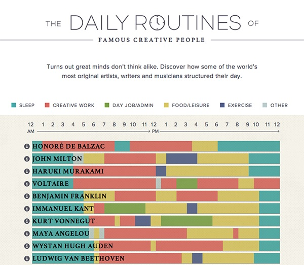 Rutina zilnică a oamenilor creativi